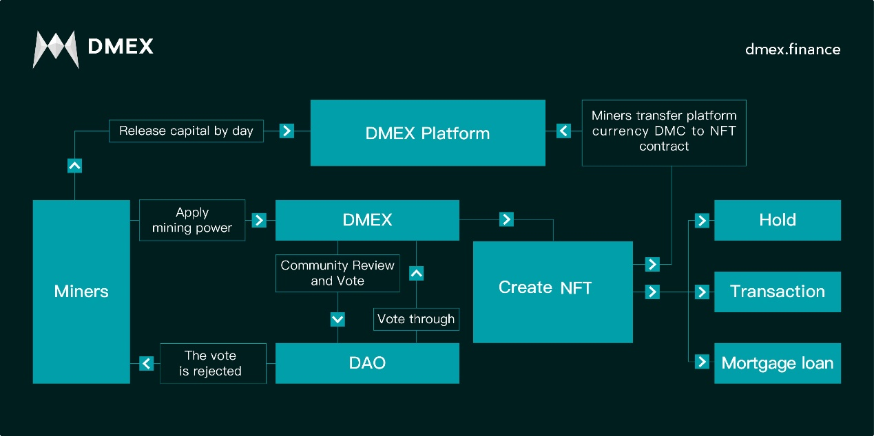 The world's first decentralized mining power financial service platform DMEX is coming online